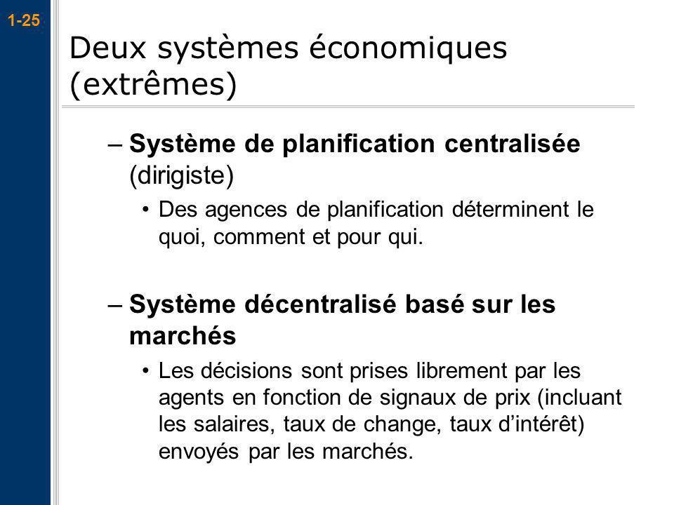 1-25 –Système de planification centralisée (dirigiste) Des agences de planification déterminent le quoi, comment et pour qui. –Système décentralisé ba