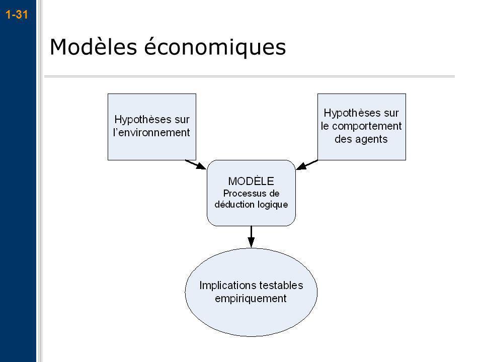 1-31 Modèles économiques