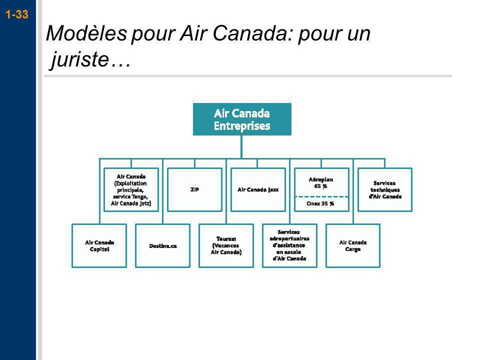 1-33 Modèles pour Air Canada: pour un juriste…