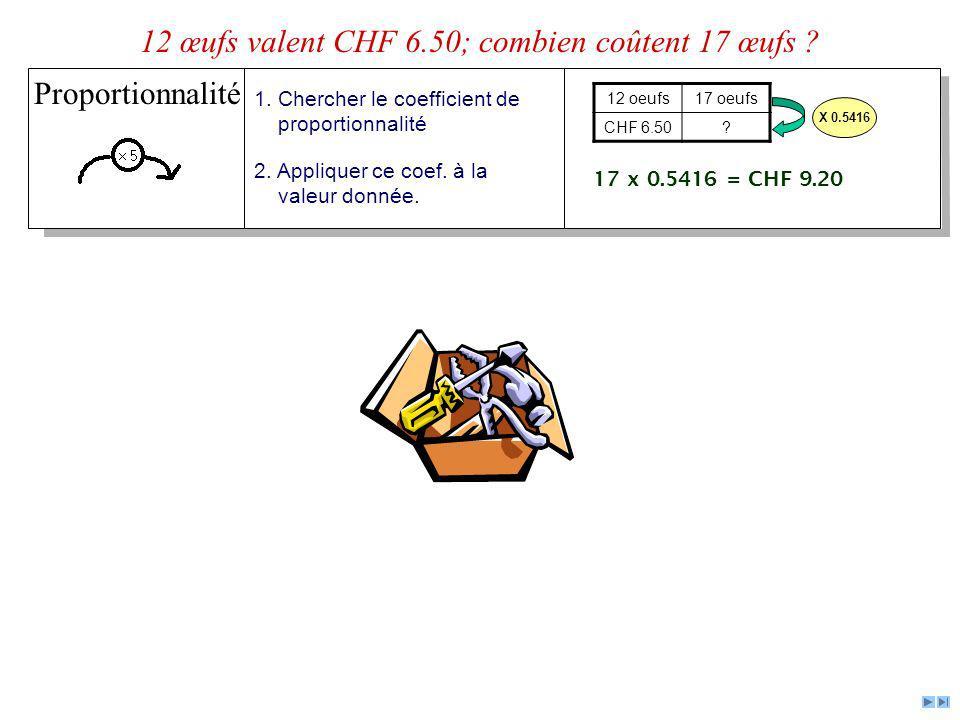 Proportionnalité 12 œufs valent CHF 6.50; combien coûtent 17 œufs ? 1. Chercher le coefficient de proportionnalité 2. Appliquer ce coef. à la valeur d