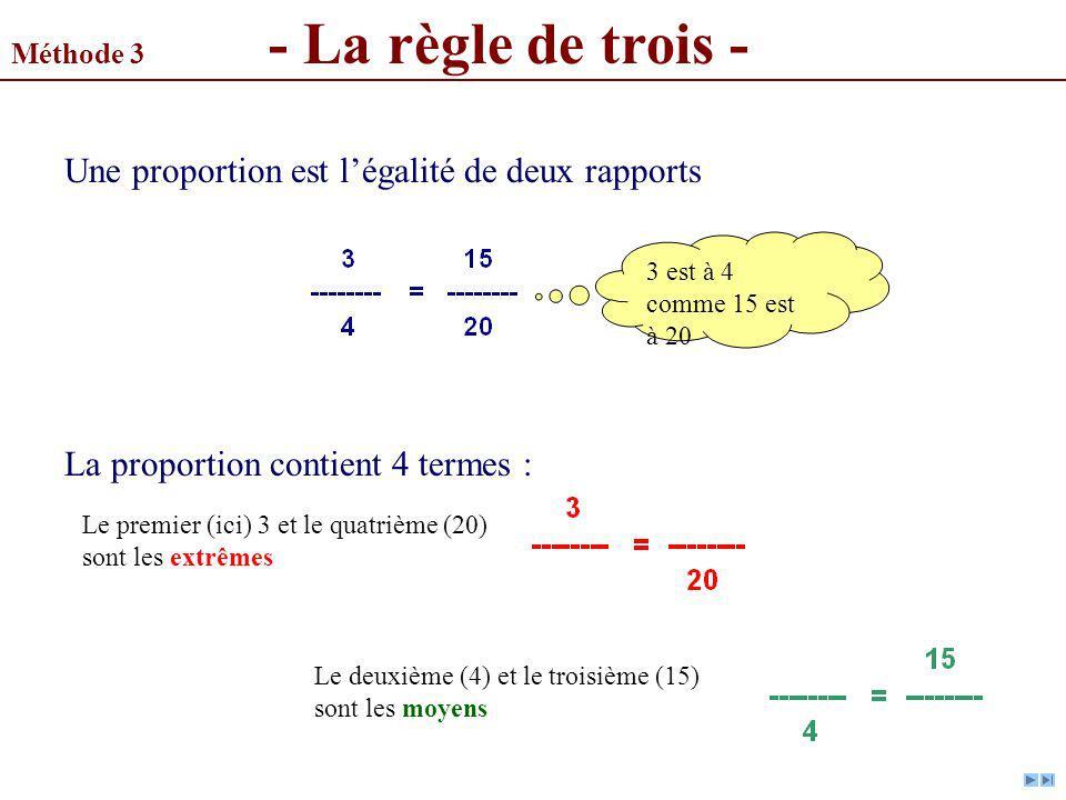 Méthode 3 - La règle de trois - Une proportion est légalité de deux rapports La proportion contient 4 termes : 3 est à 4 comme 15 est à 20 Le premier
