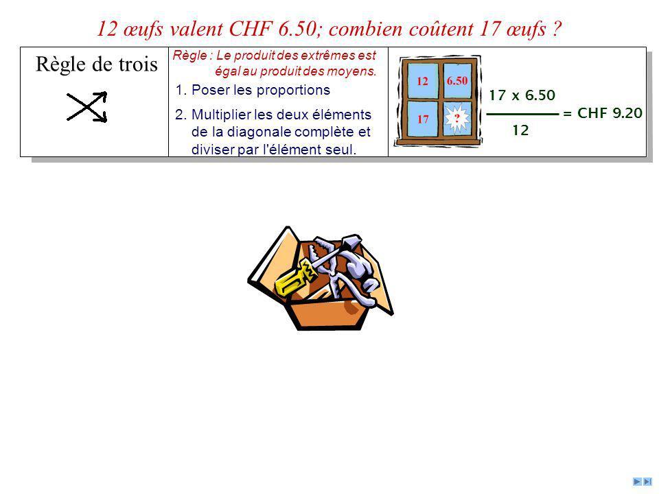 Règle de trois 12 œufs valent CHF 6.50; combien coûtent 17 œufs ? Règle : Le produit des extrêmes est égal au produit des moyens. 1. Poser les proport