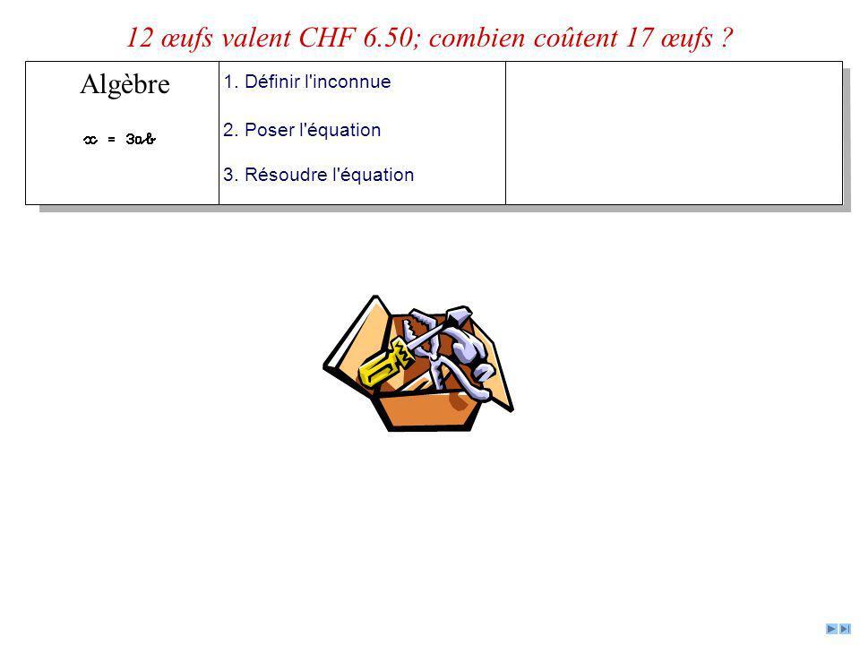 Algèbre 1. Définir l'inconnue 2. Poser l'équation 3. Résoudre l'équation 12 œufs valent CHF 6.50; combien coûtent 17 œufs ?