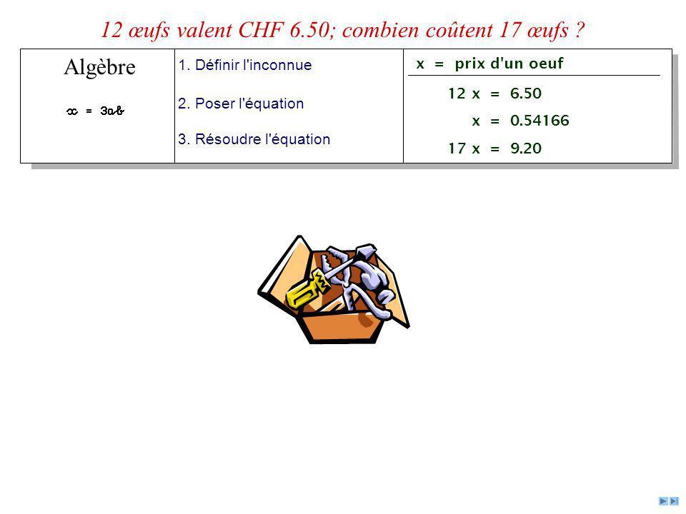 Algèbre 1. Définir l'inconnue 2. Poser l'équation 3. Résoudre l'équation x = prix d'un oeuf 12 x = 6.50 x = 0.54166 17 x = 9.20 12 œufs valent CHF 6.5