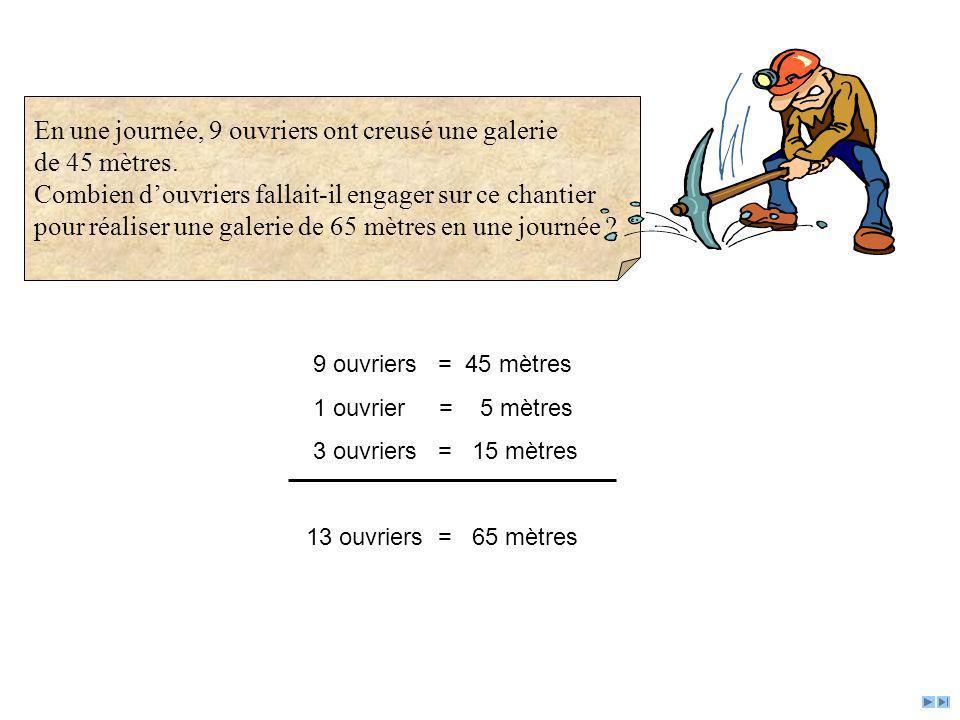 9 ouvriers = 45 mètres 1 ouvrier = 5 mètres 3 ouvriers = 15 mètres 13 ouvriers = 65 mètres En une journée, 9 ouvriers ont creusé une galerie de 45 mèt