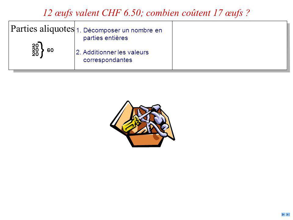 Parties aliquotes 1. Décomposer un nombre en parties entières 2. Additionner les valeurs correspondantes 12 œufs valent CHF 6.50; combien coûtent 17 œ
