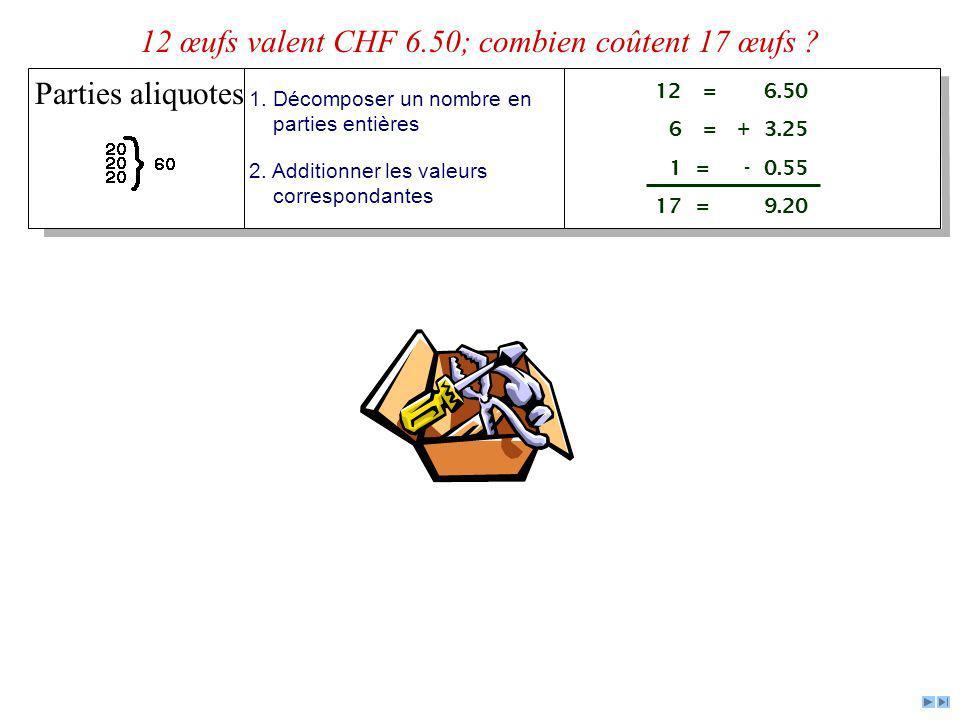 Parties aliquotes 1. Décomposer un nombre en parties entières 2. Additionner les valeurs correspondantes 12= 6.50 6 = + 3.25 1 = - 0.55 17 = 9.20 12 œ