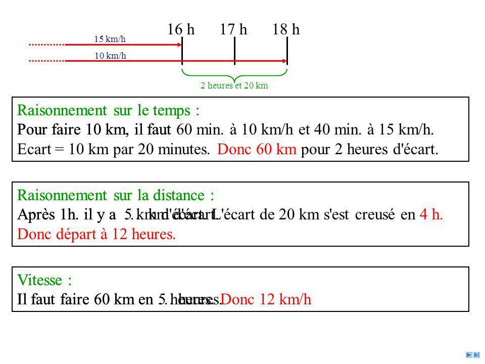 Raisonnement sur le temps : Pour faire 10 km, il faut 60 min. à 10 km/h et 40 min. à 15 km/h. Ecart = 10 km par 20 minutes. Donc 60 km pour 2 heures d