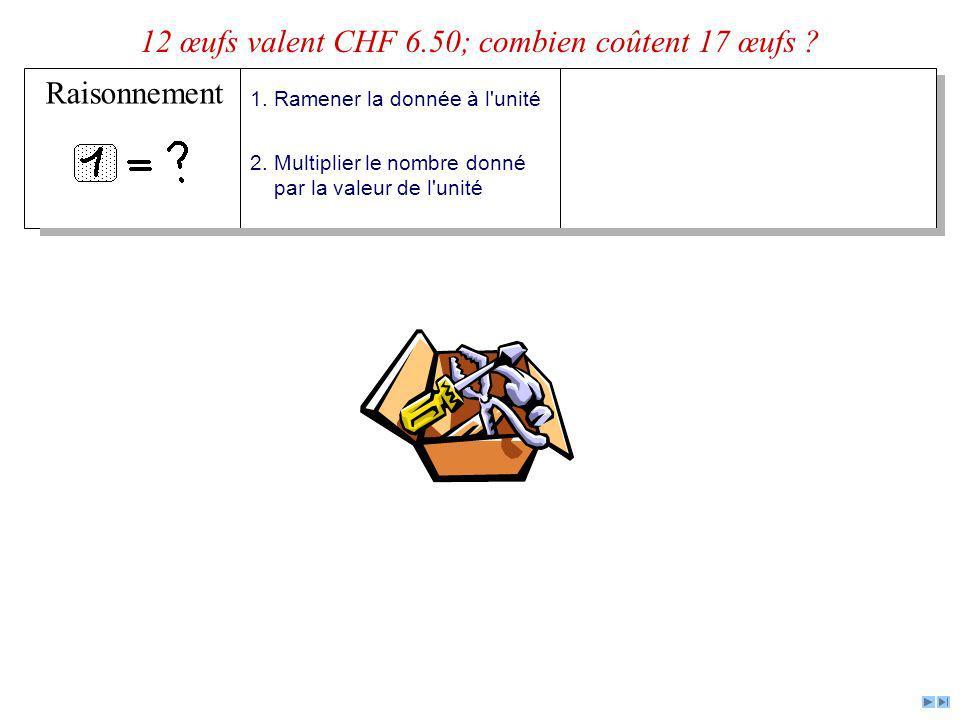 Raisonnement 12 œufs valent CHF 6.50; combien coûtent 17 œufs ? 1. Ramener la donnée à l'unité 2. Multiplier le nombre donné par la valeur de l'unité