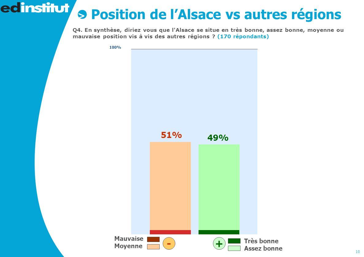 10 Position de lAlsace vs autres régions Q4.