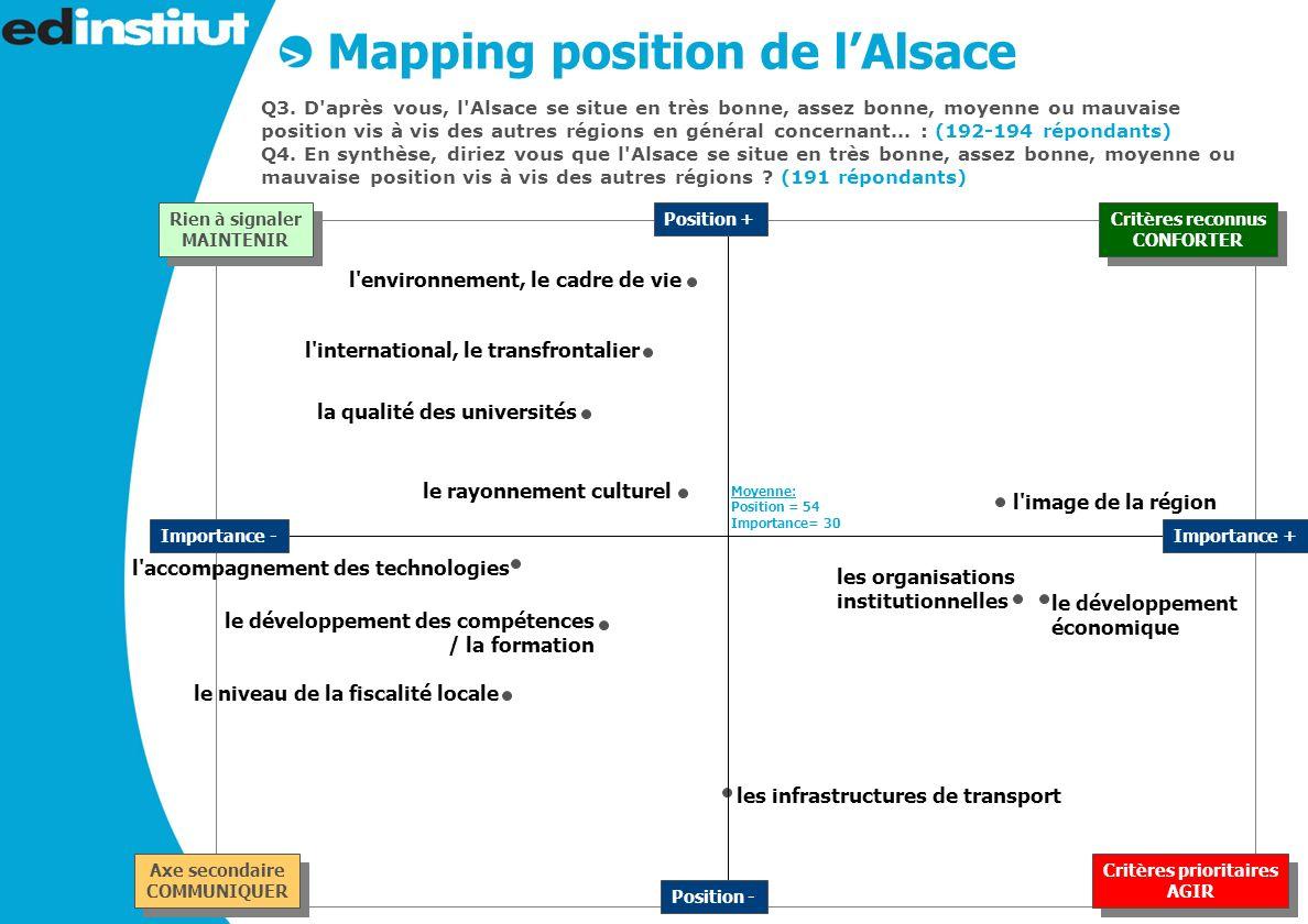 12 Mapping position de lAlsace Q3.