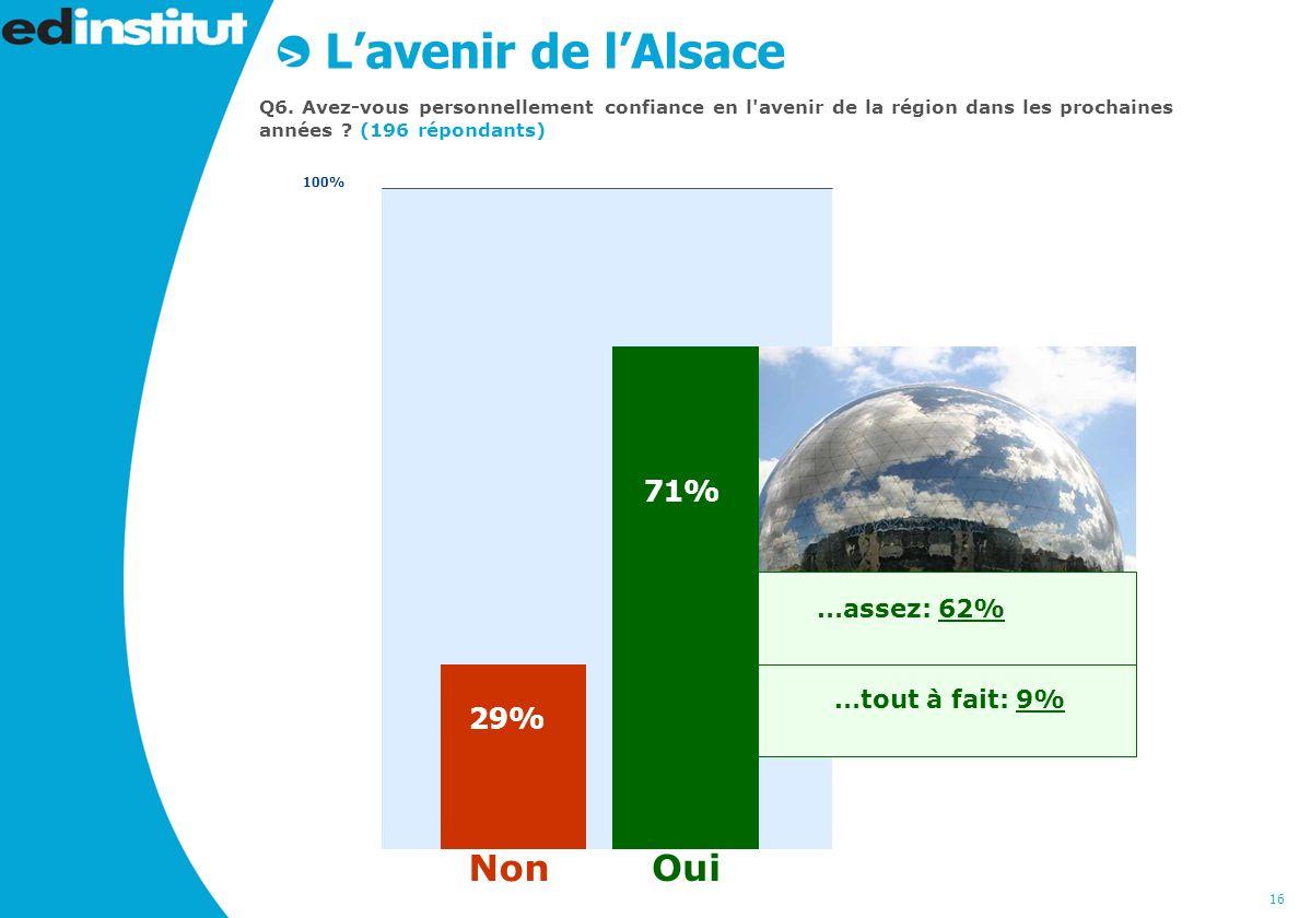 16 …tout à fait: 9% …assez: 62% Lavenir de lAlsace Q6.