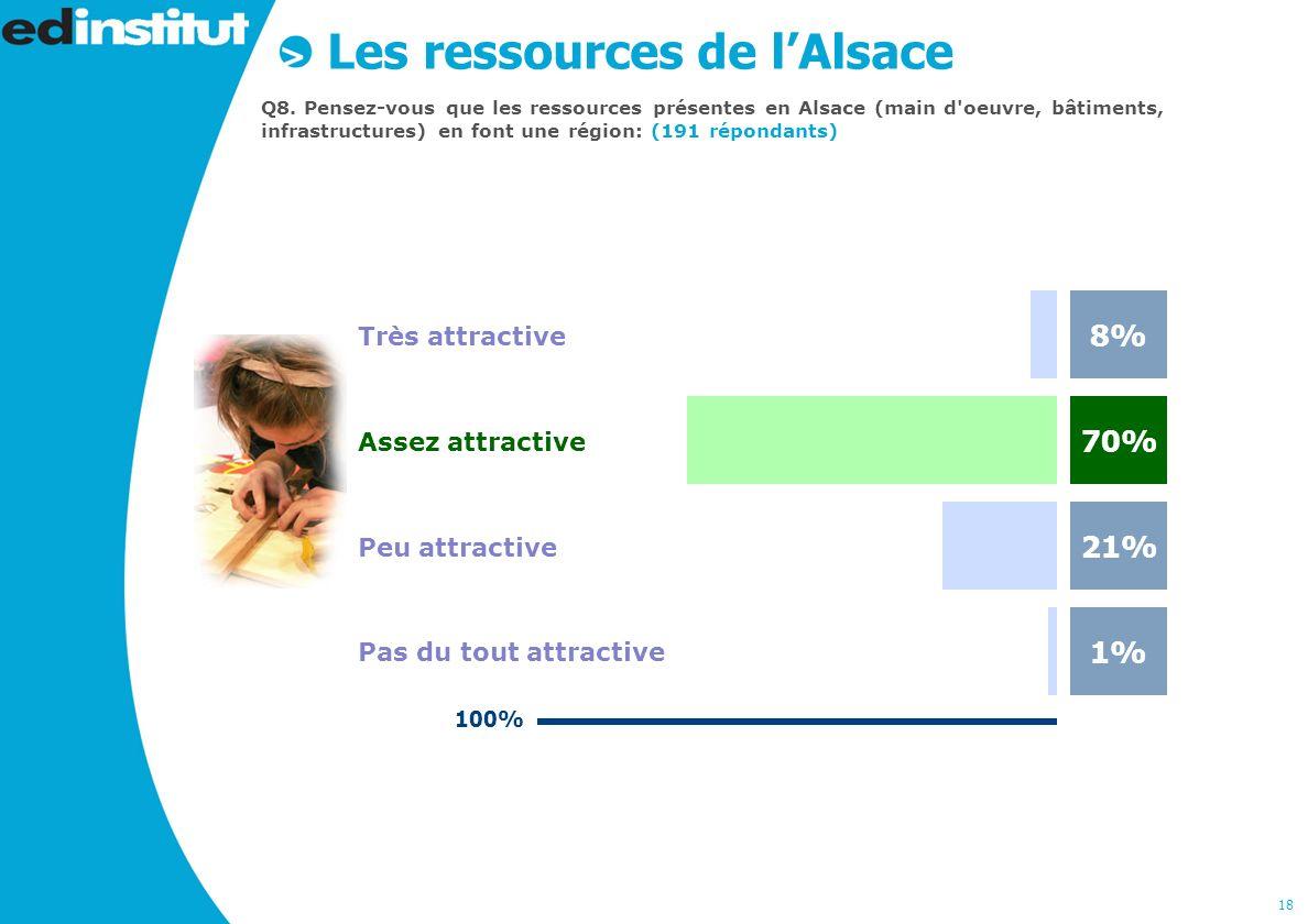 18 Les ressources de lAlsace Q8.