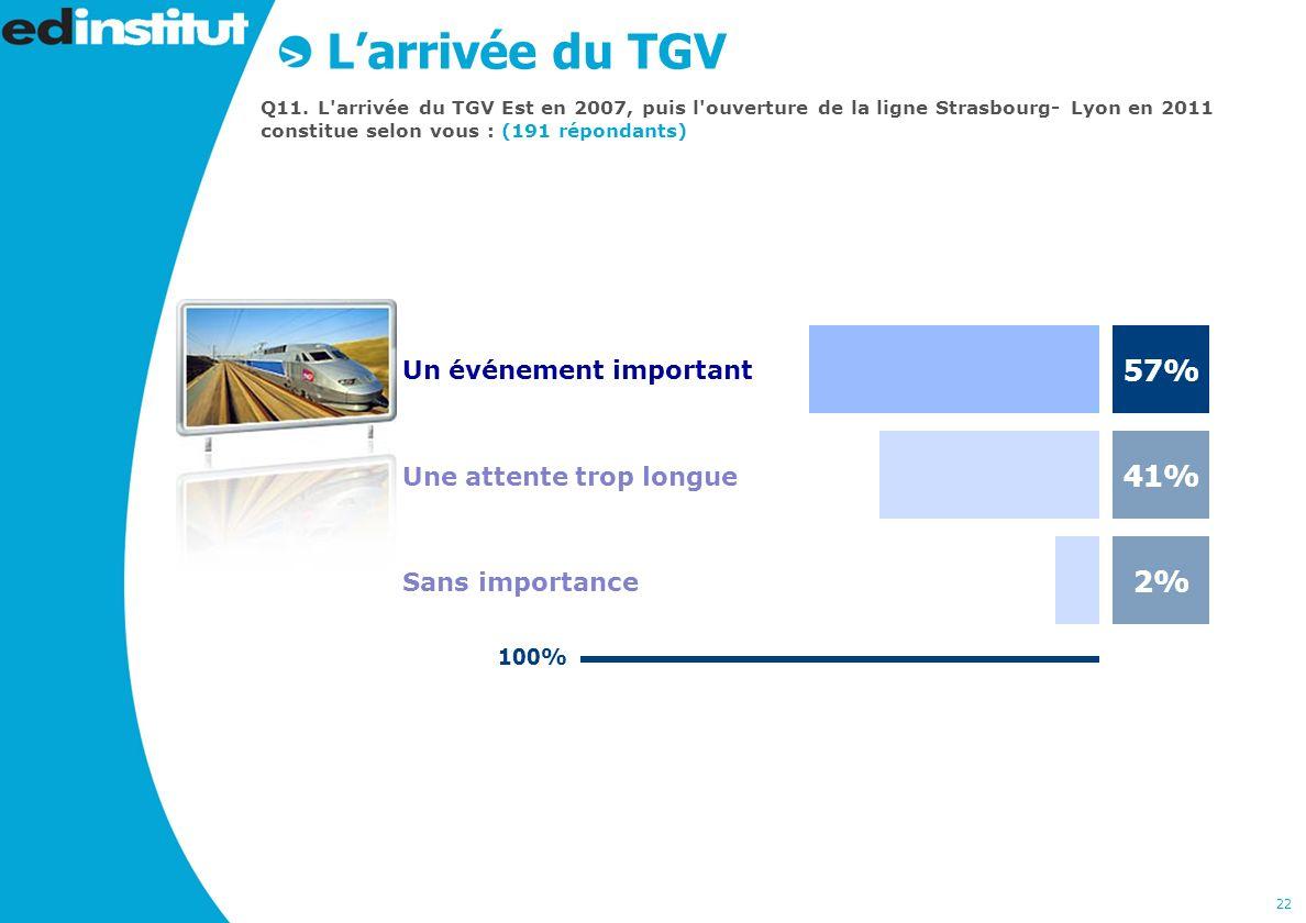 22 Larrivée du TGV Q11.