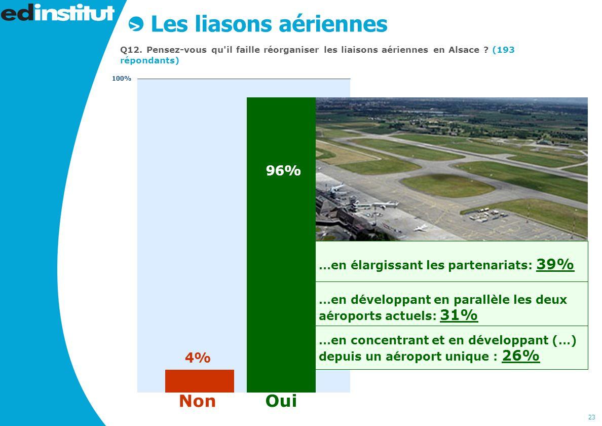 23 …en élargissant les partenariats: 39% …en développant en parallèle les deux aéroports actuels: 31% …en concentrant et en développant (…) depuis un aéroport unique : 26% Les liasons aériennes Q12.