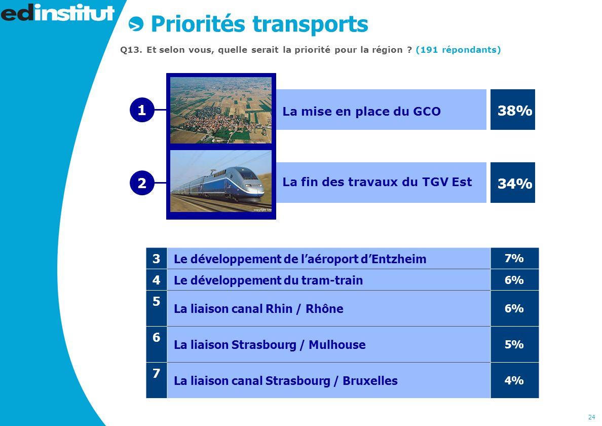 24 Priorités transports Q13. Et selon vous, quelle serait la priorité pour la région .