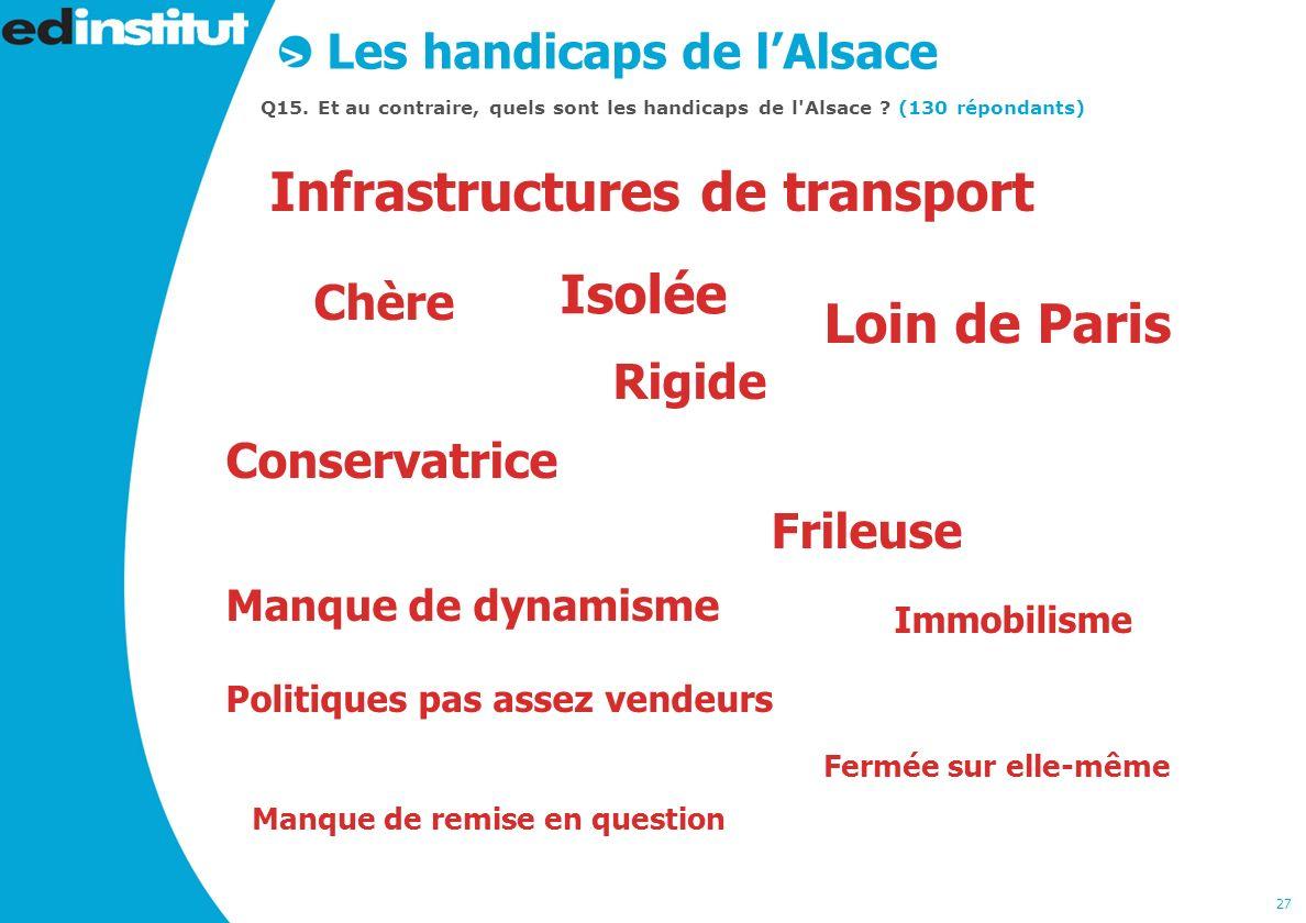 27 Les handicaps de lAlsace Q15. Et au contraire, quels sont les handicaps de l Alsace .