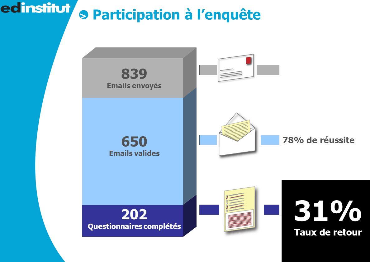 4 839 Emails envoyés 650 Emails valides 78% de réussite Participation à lenquête 202 Questionnaires complétés 31% Taux de retour
