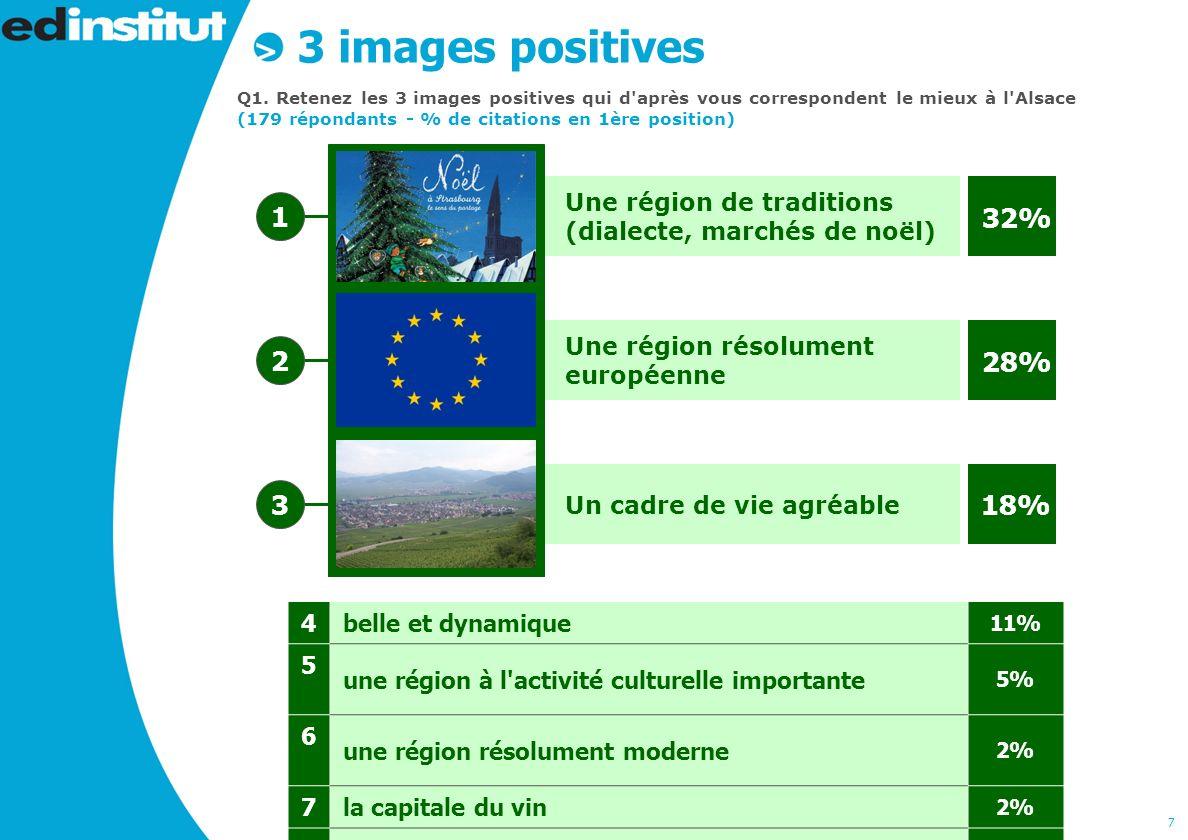8 3 images négatives Q2.Au contraire, quelles images négatives avez vous de l Alsace .