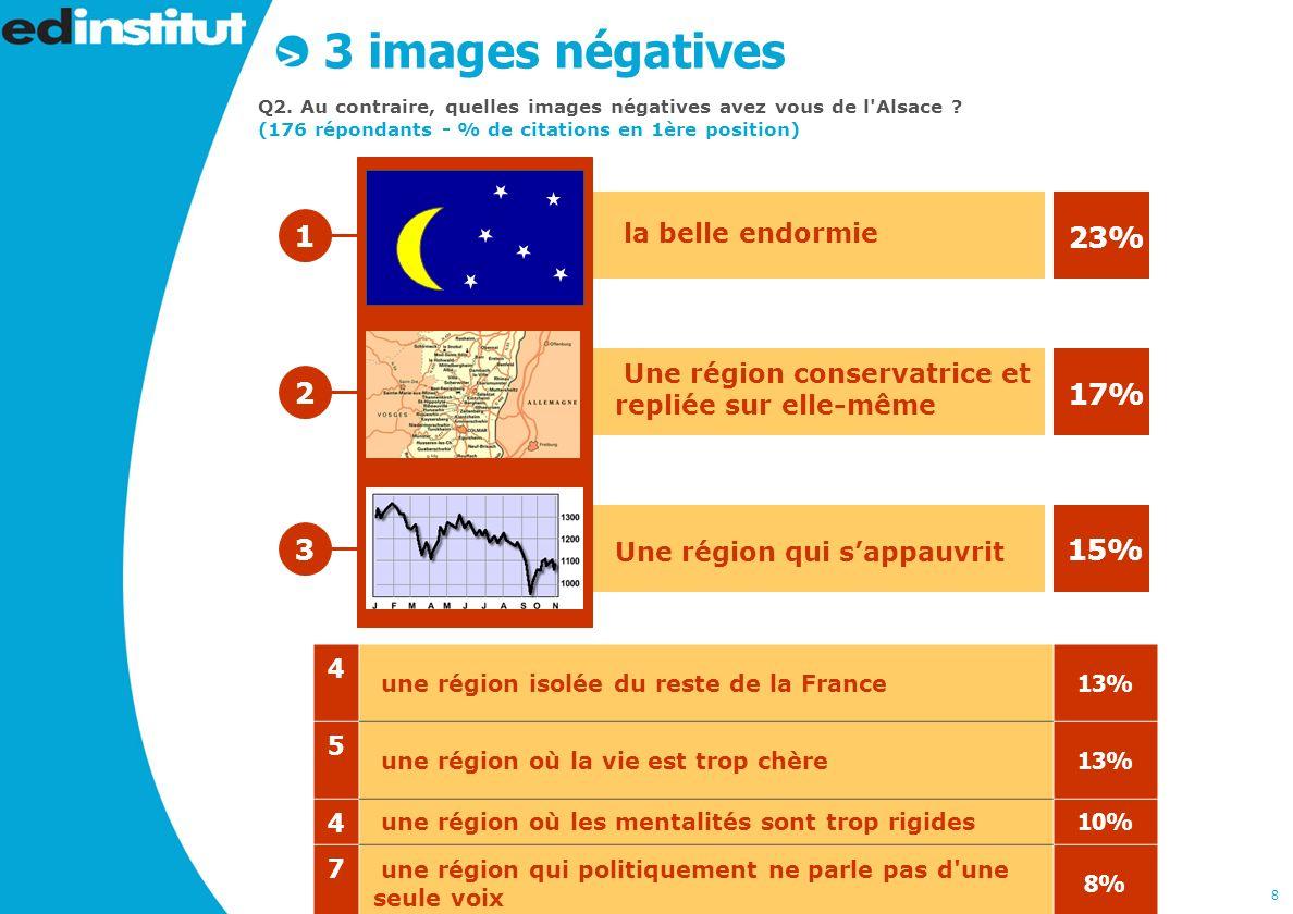 8 3 images négatives Q2. Au contraire, quelles images négatives avez vous de l Alsace .