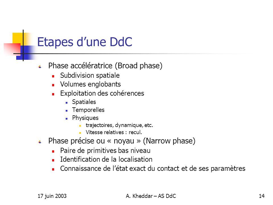 17 juin 2003A. Kheddar – AS DdC14 Etapes dune DdC Phase accélératrice (Broad phase) Subdivision spatiale Volumes englobants Exploitation des cohérence