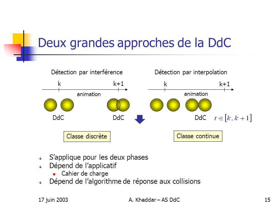 17 juin 2003A. Kheddar – AS DdC15 Deux grandes approches de la DdC Sapplique pour les deux phases Dépend de lapplicatif Cahier de charge Dépend de lal