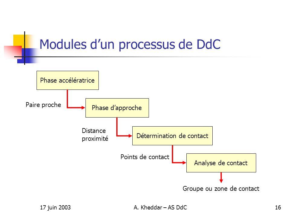 17 juin 2003A. Kheddar – AS DdC16 Modules dun processus de DdC Phase accélératrice Phase dapproche Détermination de contact Analyse de contact Paire p