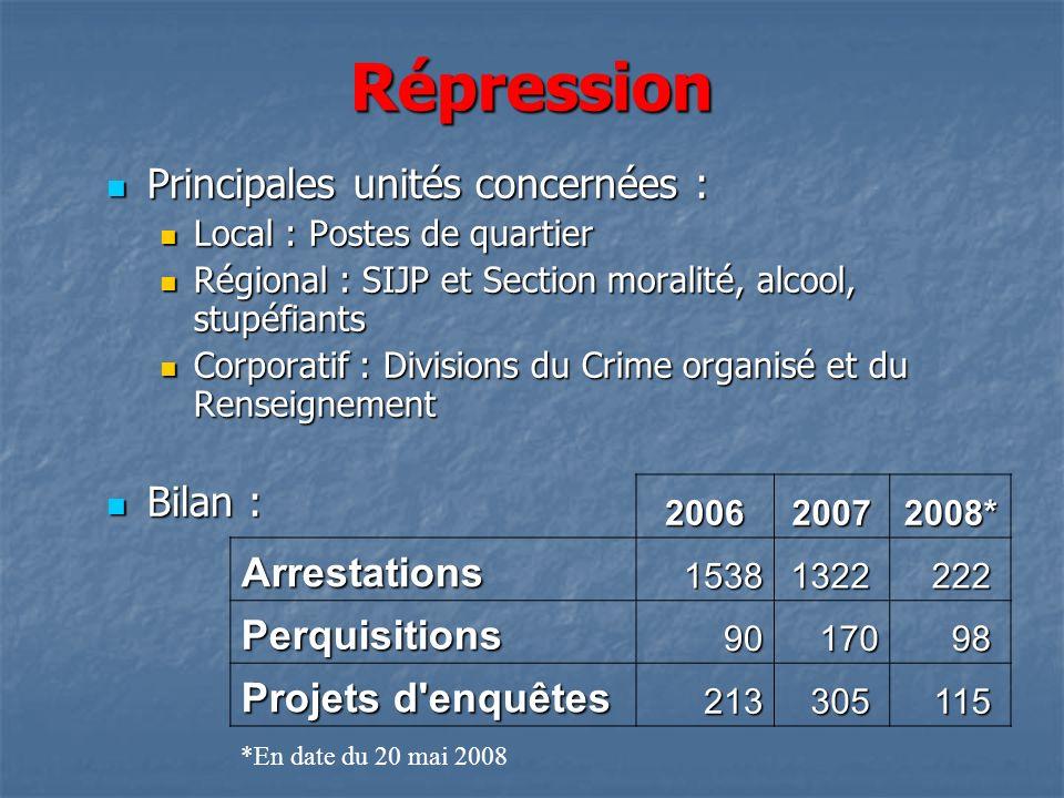 Répression Principales unités concernées : Principales unités concernées : Local : Postes de quartier Local : Postes de quartier Régional : SIJP et Se