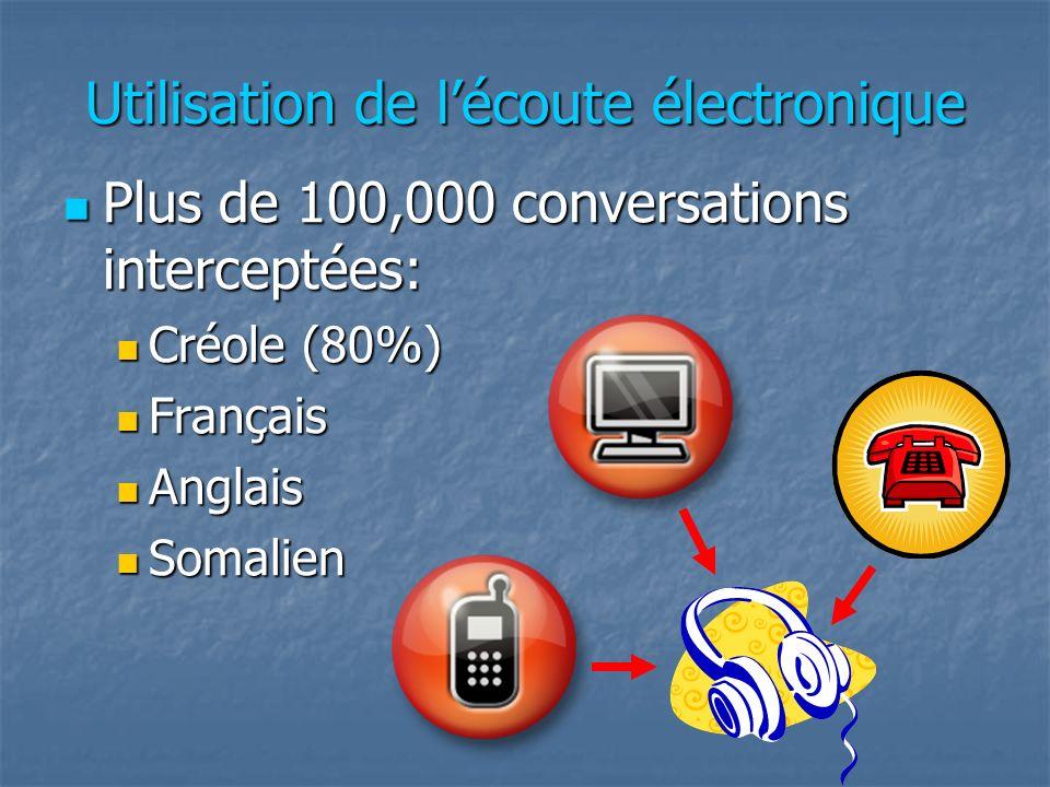 Utilisation de lécoute électronique Plus de 100,000 conversations interceptées: Plus de 100,000 conversations interceptées: Créole (80%) Créole (80%)