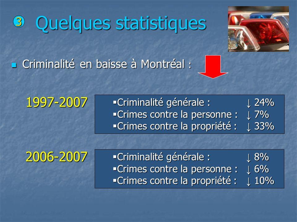 Quelques statistiques Criminalité en baisse à Montréal : Criminalité en baisse à Montréal : Criminalité générale : 24% Criminalité générale : 24% Crim
