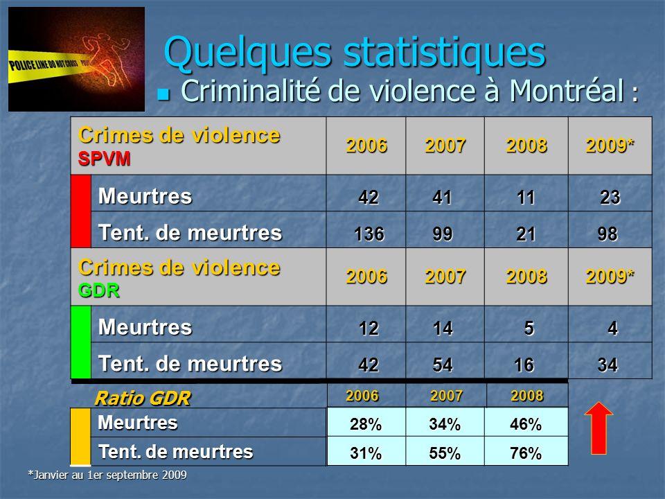Quelques statistiques Criminalité de violence à Montréal : Criminalité de violence à Montréal : Crimes de violence SPVM2006200720082009*Meurtres 4241