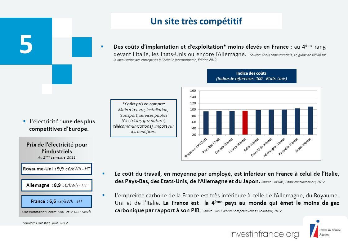 5 Des coûts dimplantation et dexploitation* moins élevés en France : au 4 ème rang devant lItalie, les Etats-Unis ou encore lAllemagne.
