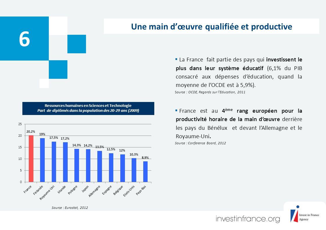 Une main dœuvre qualifiée et productive 6 La France fait partie des pays qui investissent le plus dans leur système éducatif (6,1% du PIB consacré aux dépenses déducation, quand la moyenne de lOCDE est à 5,9%).