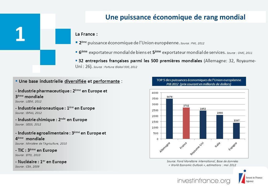 Une puissance économique de rang mondial 1 La France : 2 ème puissance économique de lUnion européenne.