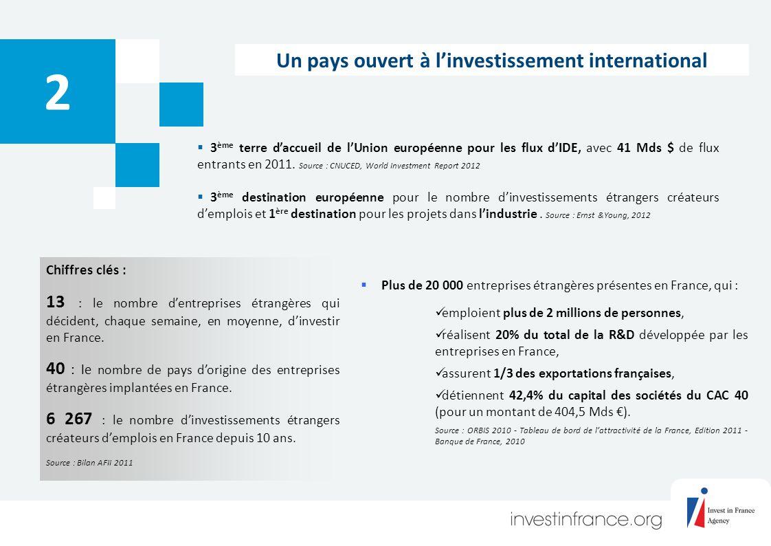 Un pays ouvert à linvestissement international 3 ème terre daccueil de lUnion européenne pour les flux dIDE, avec 41 Mds $ de flux entrants en 2011.