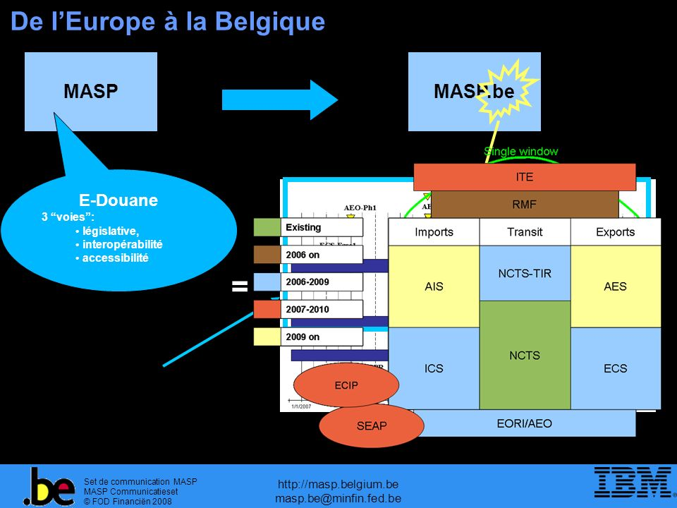 Set de communication MASP MASP Communicatieset © FOD Financiën 2008 http://masp.belgium.be masp.be@minfin.fed.be De lEurope à la Belgique MASPMASP.be