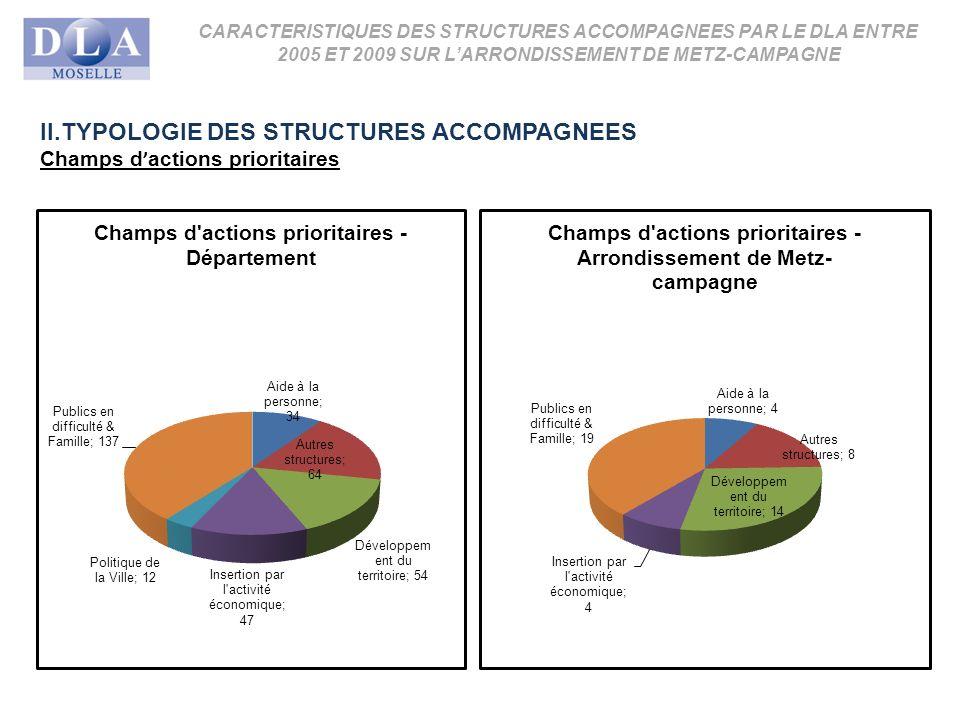 CARACTERISTIQUES DES STRUCTURES ACCOMPAGNEES PAR LE DLA ENTRE 2005 ET 2009 SUR LARRONDISSEMENT DE METZ-CAMPAGNE II.TYPOLOGIE DES STRUCTURES ACCOMPAGNEES Champs d actions prioritaires