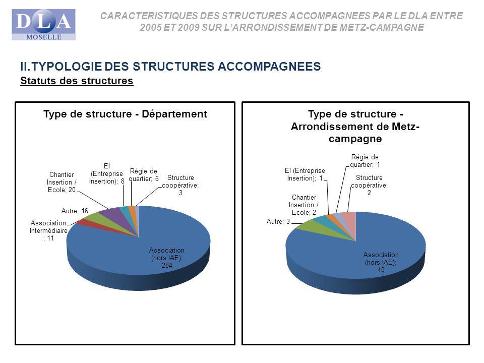 CARACTERISTIQUES DES STRUCTURES ACCOMPAGNEES PAR LE DLA ENTRE 2005 ET 2009 SUR LARRONDISSEMENT DE METZ-CAMPAGNE II.TYPOLOGIE DES STRUCTURES ACCOMPAGNEES Statuts des structures