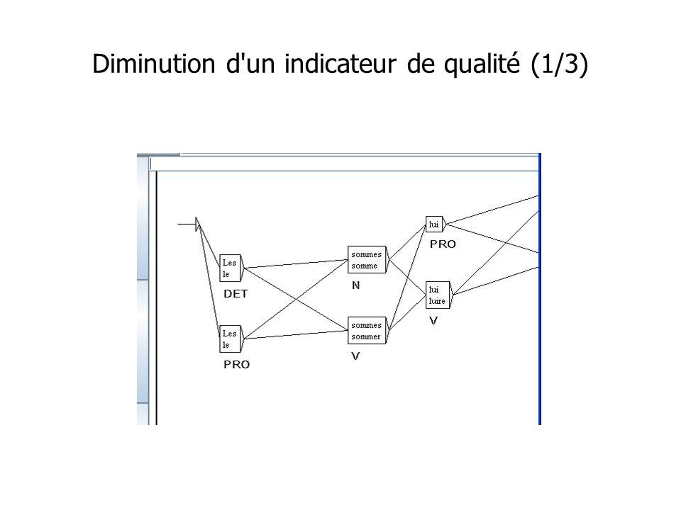 Diminution d un indicateur de qualité (1/3)