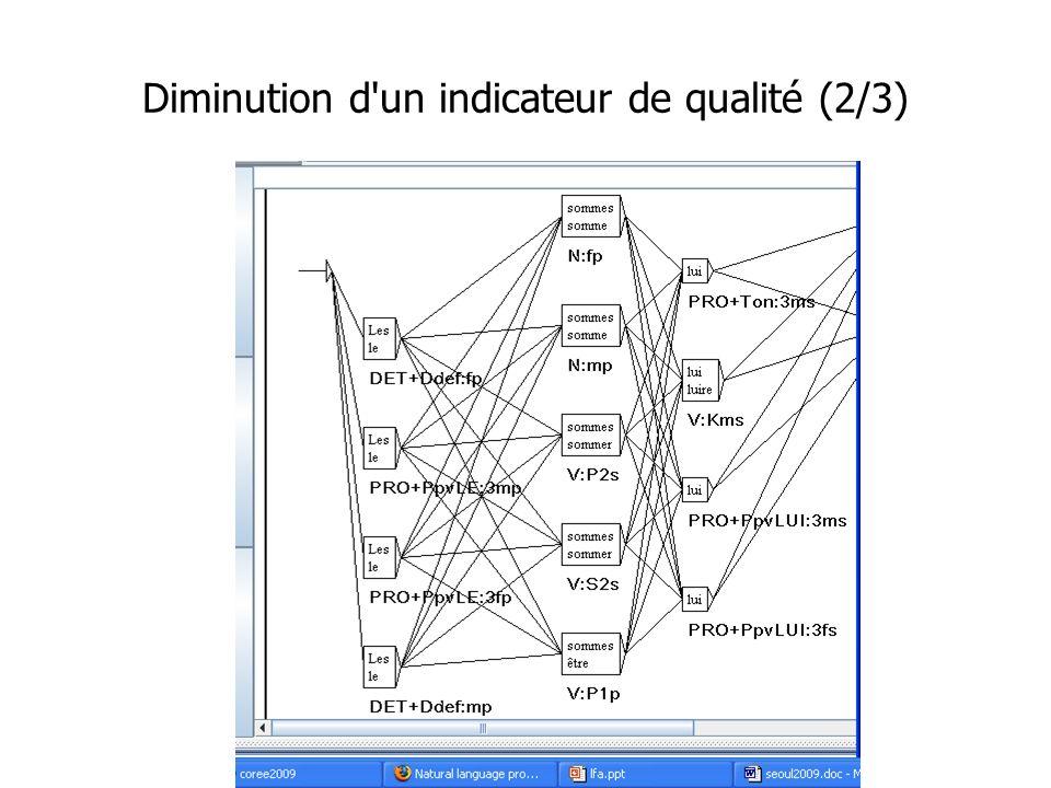 Diminution d un indicateur de qualité (2/3)