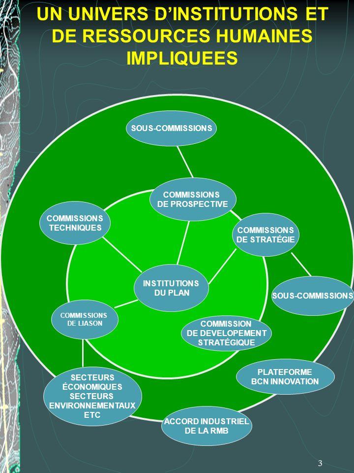 3 UN UNIVERS DINSTITUTIONS ET DE RESSOURCES HUMAINES IMPLIQUEES INSTITUTIONS DU PLAN COMMISSIONS DE PROSPECTIVE SOUS-COMMISSIONS COMMISSIONS TECHNIQUE