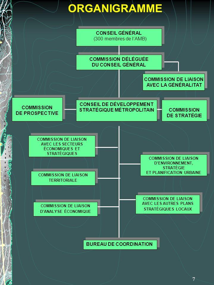 7 ORGANIGRAMME CONSEIL GÉNÉRAL (300 membres de lAMB) CONSEIL GÉNÉRAL (300 membres de lAMB) COMMISSION DÉLÉGUÉE DU CONSEIL GÉNÉRAL COMMISSION DÉLÉGUÉE