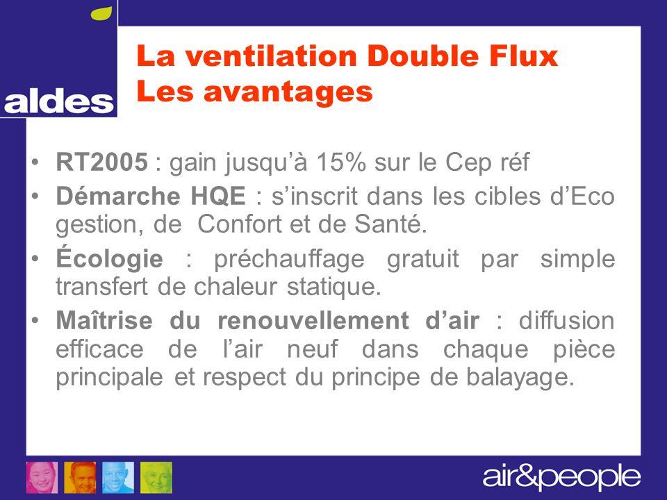La ventilation Double Flux Les avantages RT2005 : gain jusquà 15% sur le Cep réf Démarche HQE : sinscrit dans les cibles dEco gestion, de Confort et d