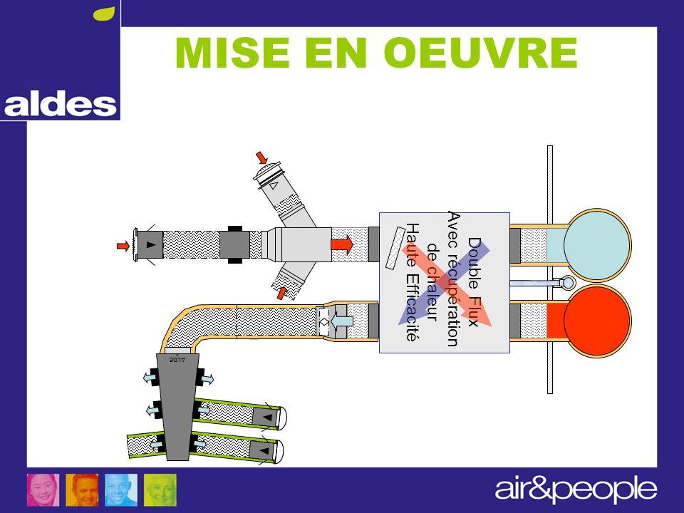 Double Flux Avec récupération de chaleur Haute Efficacité ALDE S Le système Caisson répartiteur 6 x 80 mm Bouche BIO RMA cuisine BAP BIP MISE EN OEUVR