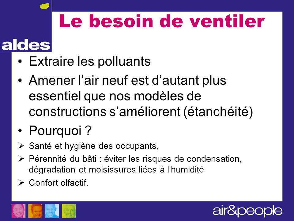 Le besoin de ventiler Extraire les polluants Amener lair neuf est dautant plus essentiel que nos modèles de constructions saméliorent (étanchéité) Pou