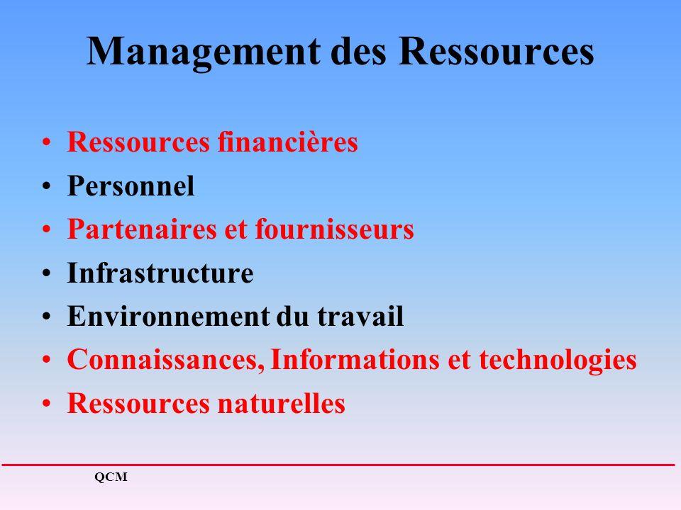Management des Ressources Ressources financières Personnel Partenaires et fournisseurs Infrastructure Environnement du travail Connaissances, Informations et technologies Ressources naturelles QCM