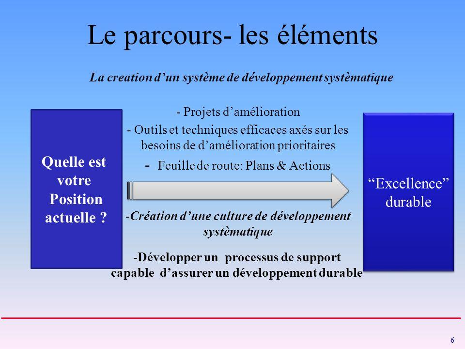Le parcours- les éléments 6 Quelle est votre Position actuelle .