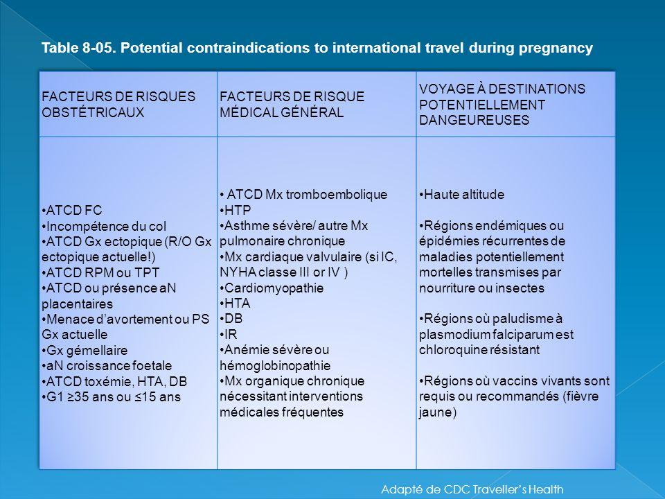 Adapté de CDC Travellers Health