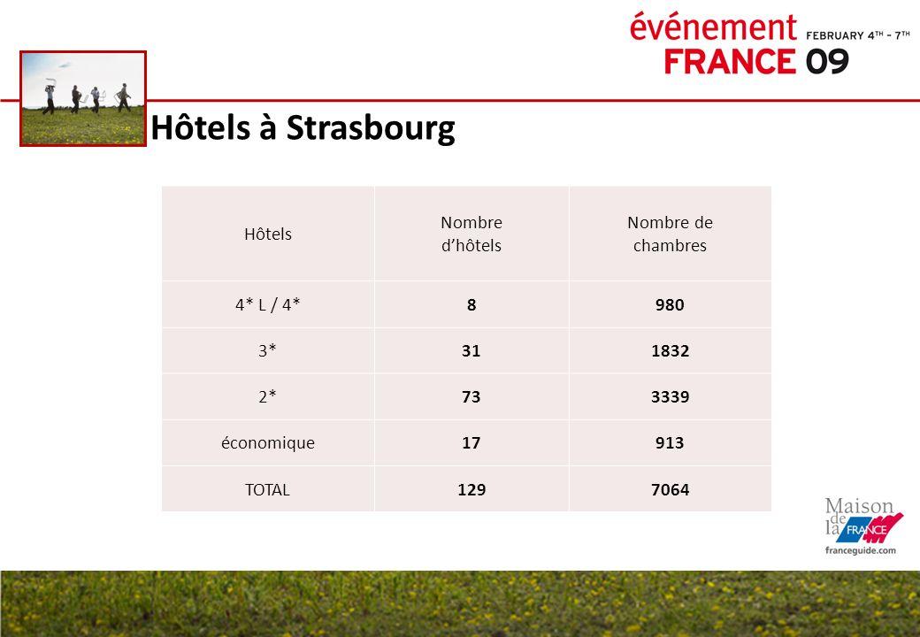 Hôtels à Strasbourg Hôtels Nombre dhôtels Nombre de chambres 4* L / 4*8980 3*311832 2*733339 économique17913 TOTAL1297064