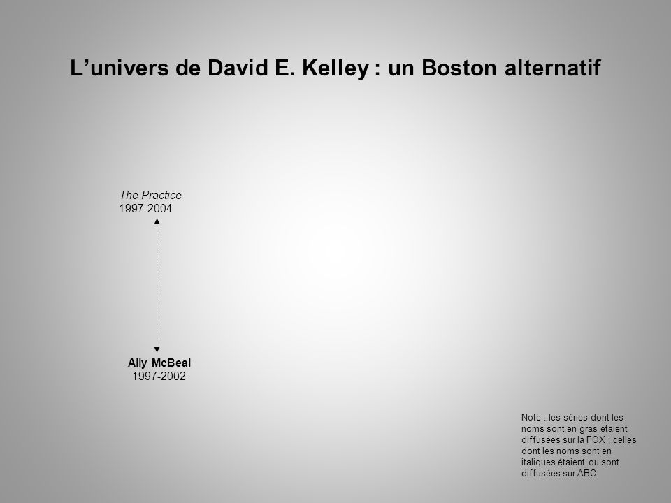 Lunivers de David E. Kelley : un Boston alternatif The Practice 1997-2004 Ally McBeal 1997-2002 Note : les séries dont les noms sont en gras étaient d